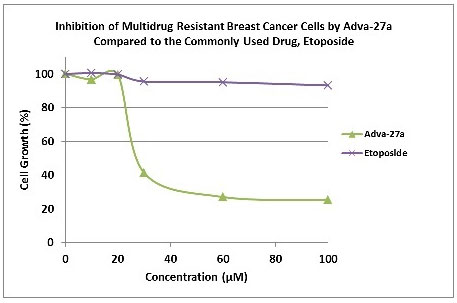 Inhibition of Multidrug Resistant Breast Cancer Cells by Adva-27a Compared to the Commonly Used Drug Etoposide